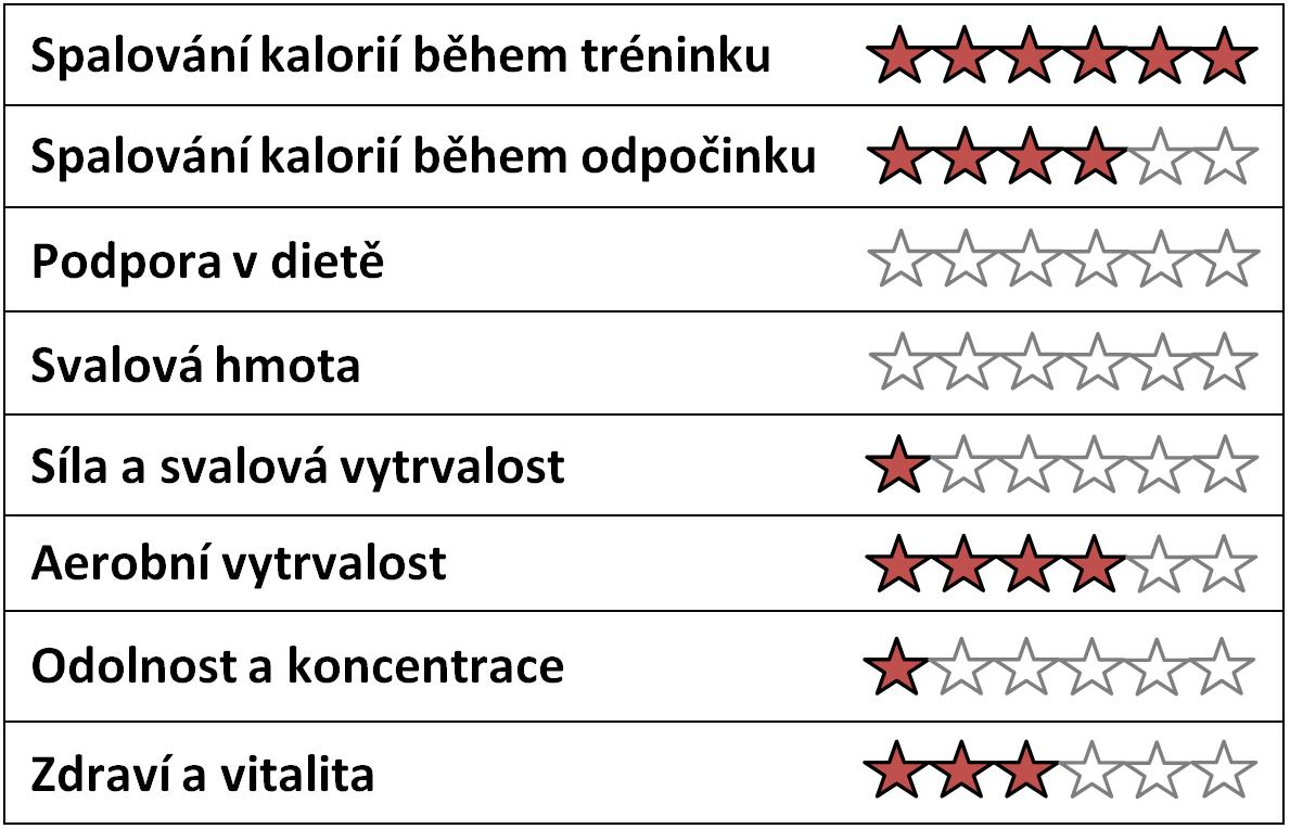 Účinky Carnitin 1000