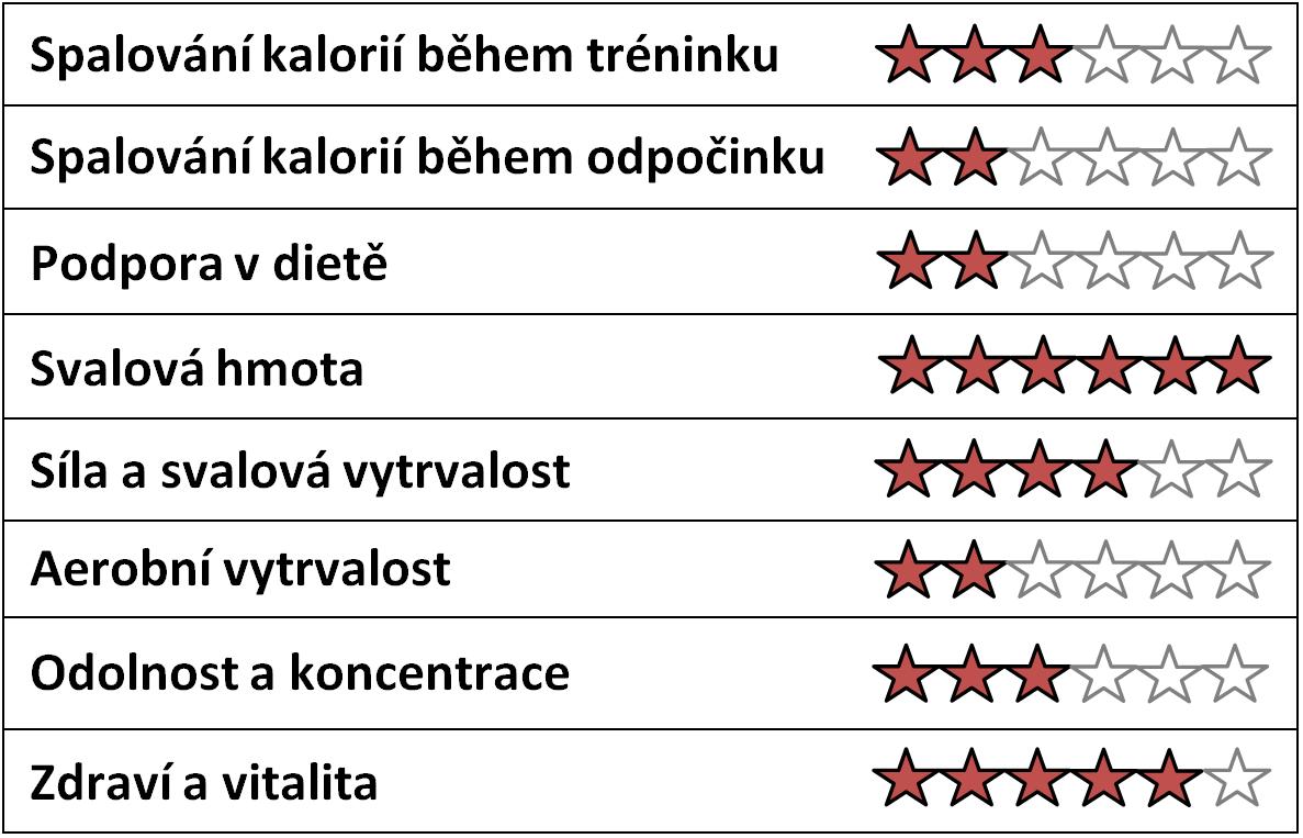 Účinky Hi Anabol Protein